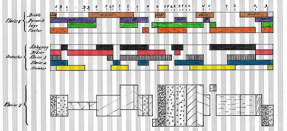Grafik aus dem Nachlass Hermann Meier zum Formverlauf des «Stück für grosses Orchester und drei Klaviere» (1964). (Bild: aart-verlag, Zürich / Paul Sacher Stiftung, Basel).
